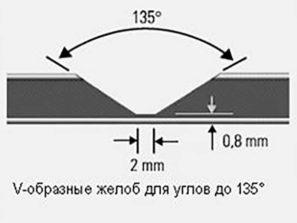 Углы до 135°